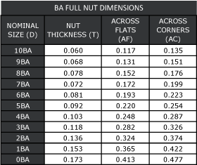 BA Full Nut Dimensions
