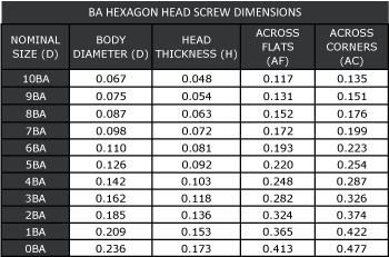 BA Hexagon Head Bolt Dimensions