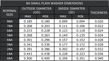 BA Small Flat Washer Dimensions