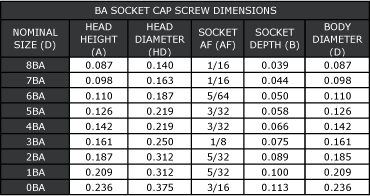 BA Socket Cap Head Screw Dimensions