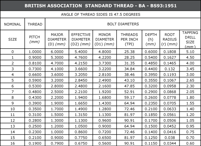 British Association Standard Thread - BA Thread Dimensions