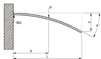 Cantilever Beam with Point Load at any Position
