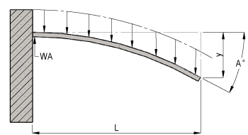 Cantilever Beam with Uniform Load