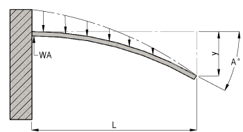 Cantilever Beam with Varying Load