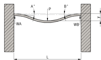 Fixed Beam with Centre Point Load