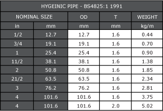 Hygeinic Pipe Dimensions