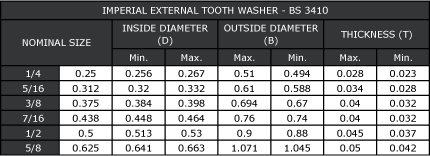 Imperial External Tooth Washer Dimensions