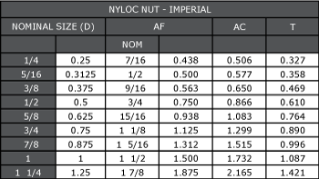 Imperial Nyloc Nut Dimensions