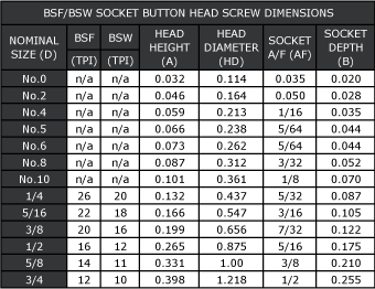 BSF/BSW Socket Button Head Screw Dimensions