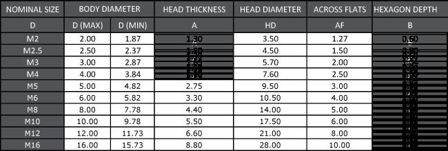 EICAC - Metric Bolt Dimension