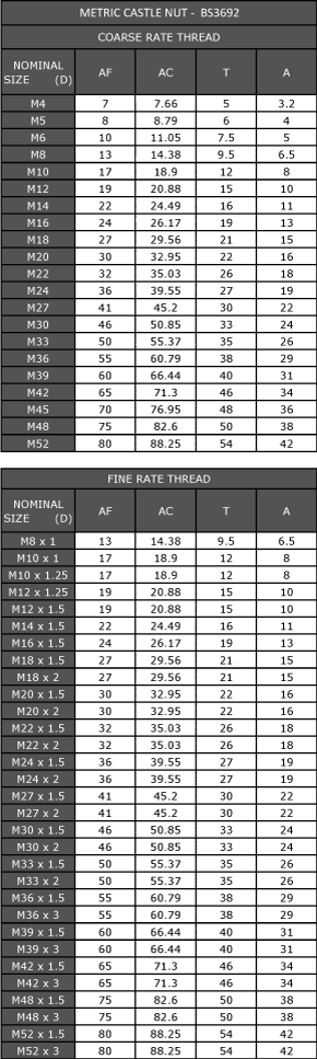 EICAC - Metric Nuts Page