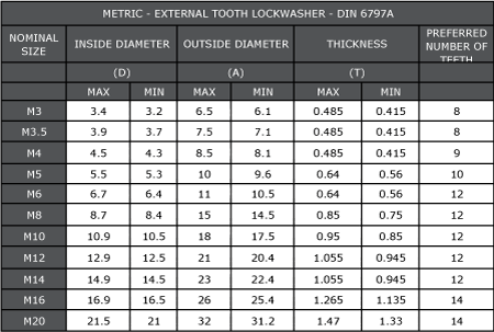 Metric External Tooth Washer Dimensions - BS4464