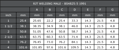RJT Male Part Dimensions