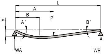 Simply Supported Beam with Point Load at Any Position Along Its Length