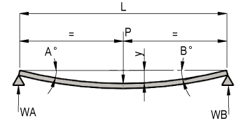 Simply Supported Beam - Centre Point Load