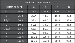 SMS Male Part Dimensions