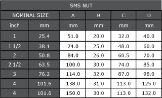 SMS Nut Dimensions
