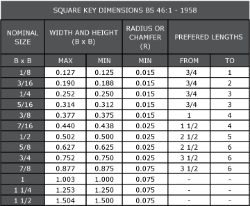 SQUARE KEY DIMENSIONS - IMPERIAL - BS46:1 1958