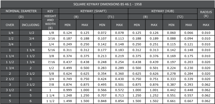 SQUARE KEYWAY DIMENSIONS - IMPERIAL - BS46:1 1958