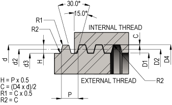 Trapezoidal Thread Dimensions